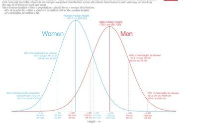 Quels facteurs déterminent notre taille ? L'étude complète !