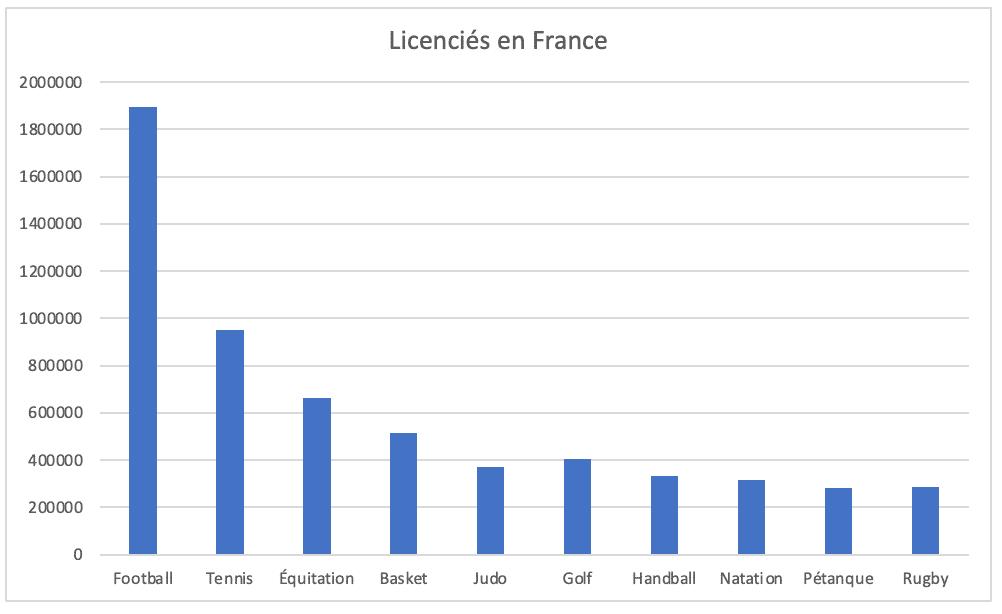 classement licencié sportif france 2021